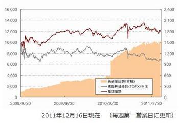 ひふみ投信 基準価格推移